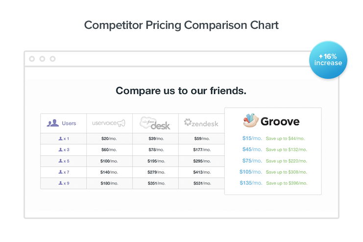 "In fact, simplifying their pricing and adding a comparison chart to their ""Upgrade"" page increased Groove's conversions by 16% (and revenue by 25%)"