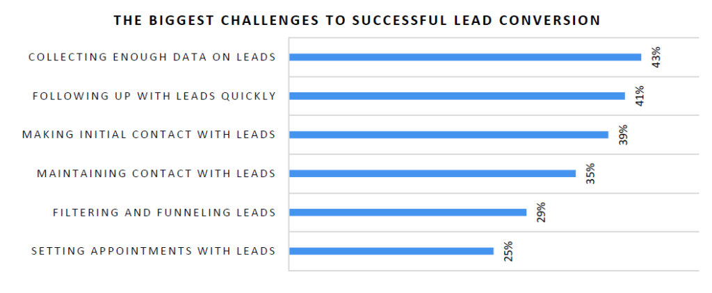 Biggest Challenges to Lead Conversion