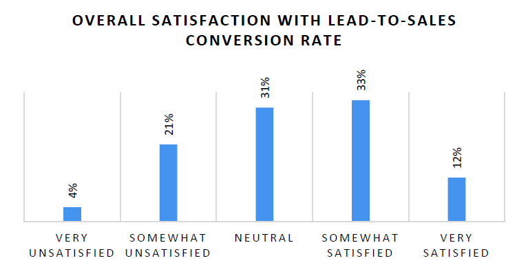 Satisfaction with Lead-to-Sales conversion rate