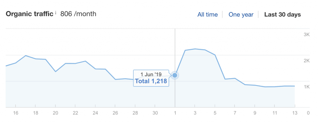 ranking fluctuations